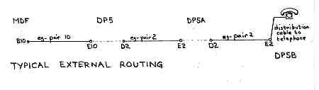Typical External Cable Pair Routing